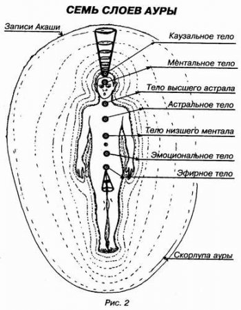 Основные тела и чакры